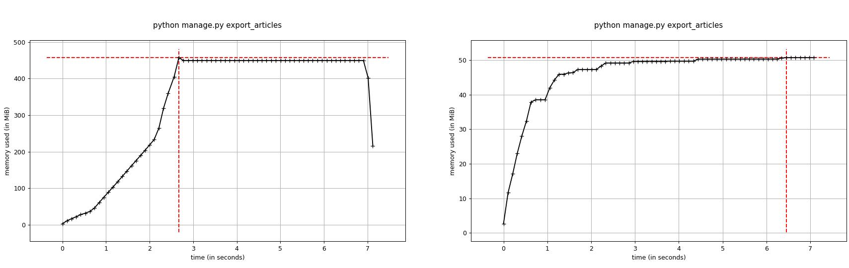 Django project optimization guide (part 2)