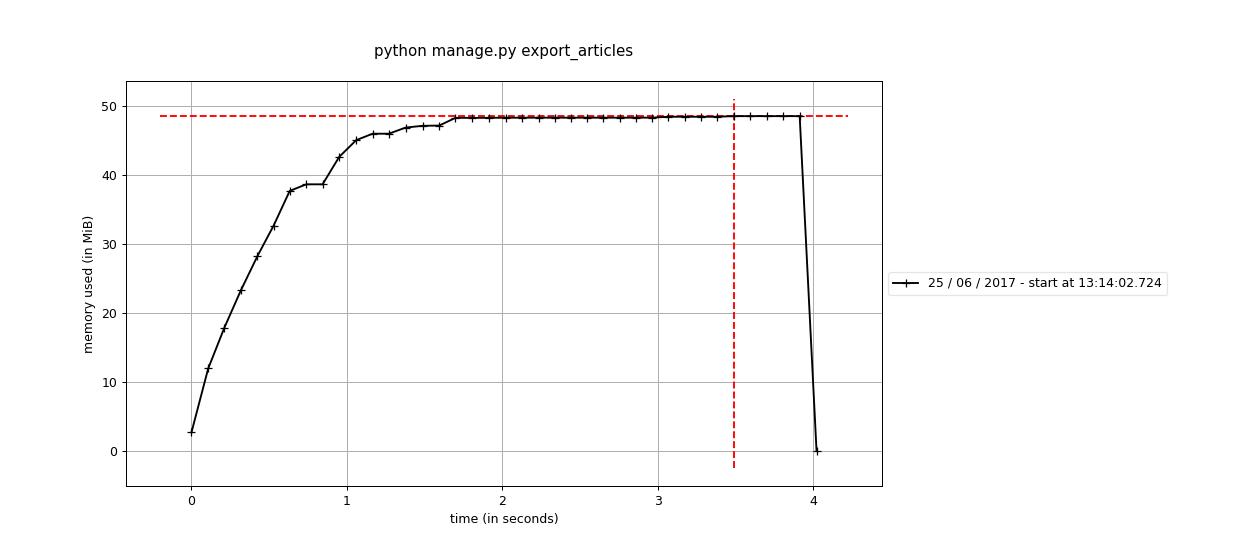 export articles profiling